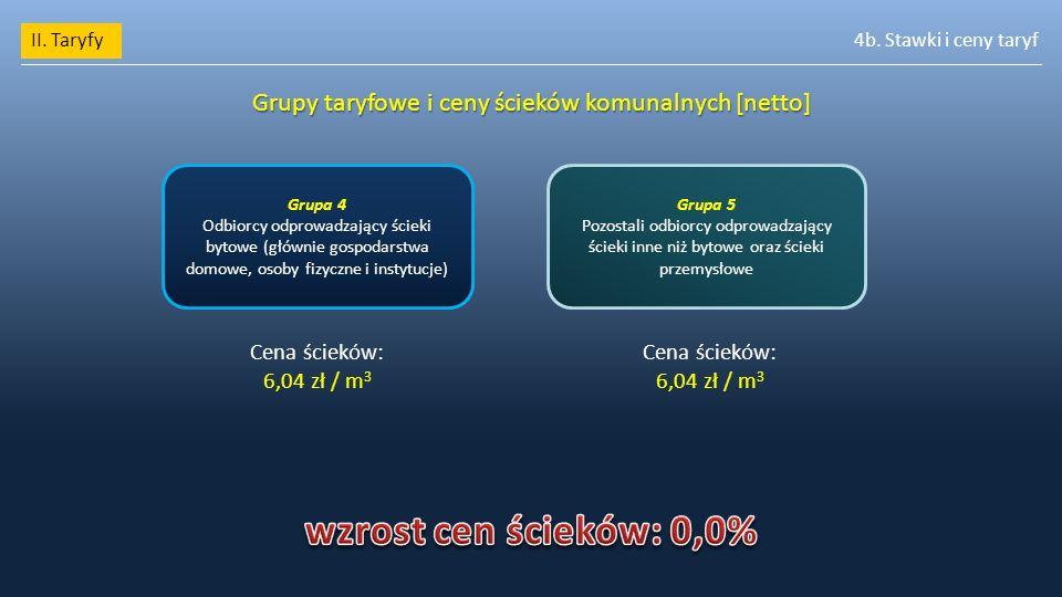 Grupy taryfowe i ceny ścieków komunalnych [netto]